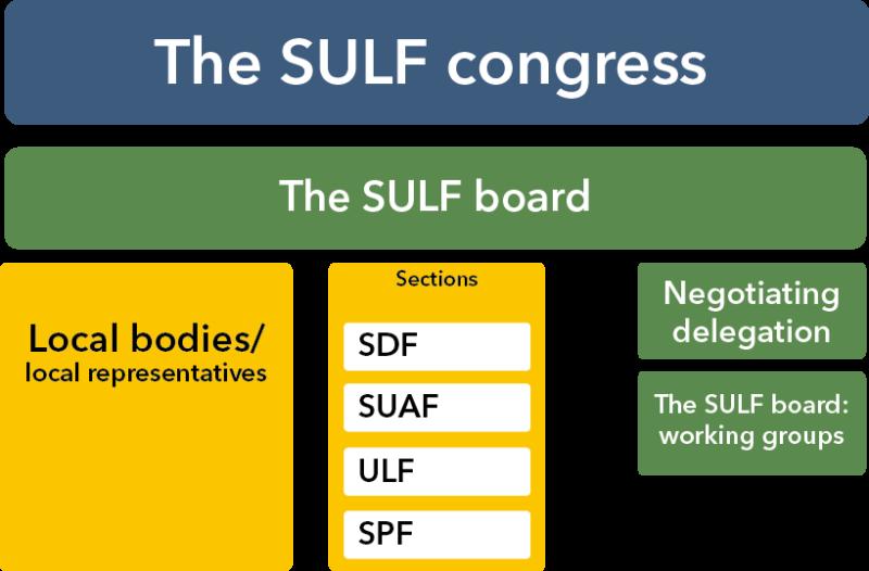 SULFs organisationeng