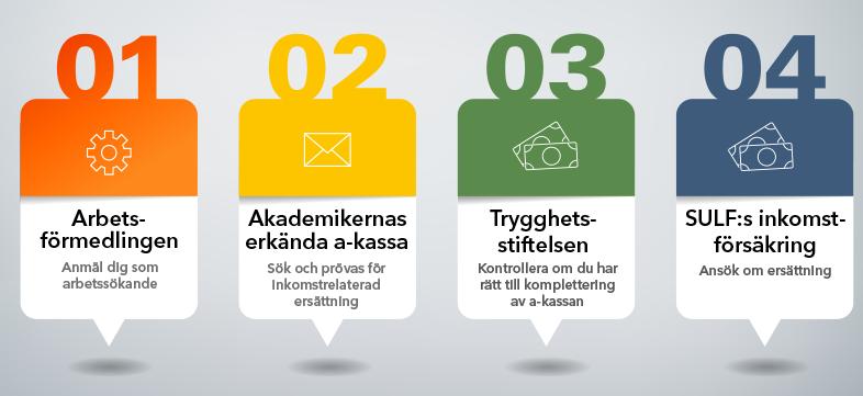 Fyra steg vid arbetslöshet