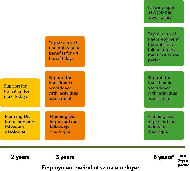 Omställningsavtalet_former av stöd_eng